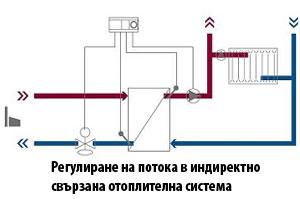 Регулиране на диференциално налягане, температура и дебит-всичко в едно
