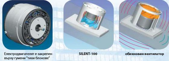 S&P Silent
