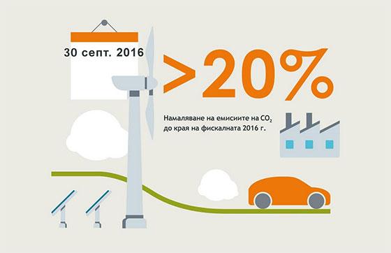 Siemens намали емисиите си на CO2 с 20%